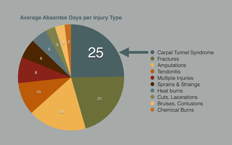 Pie chart of absentee-days, Carpal Tunnel Syndrome represents an average of 25 absentee days per year.